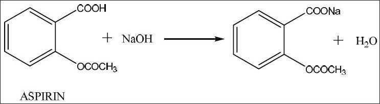 Aspirin Solubility