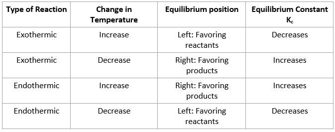 Temperature on Equilibrium