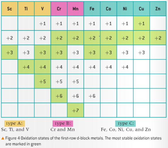 Transition Metal States